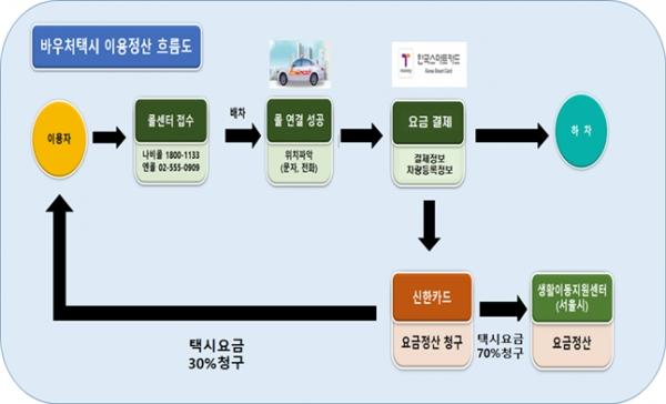 바우처 택시 운영 시스템. (제공=서울시)