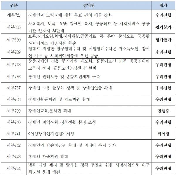 문재인 대통령 장애인공약 이행 중간평가 결과