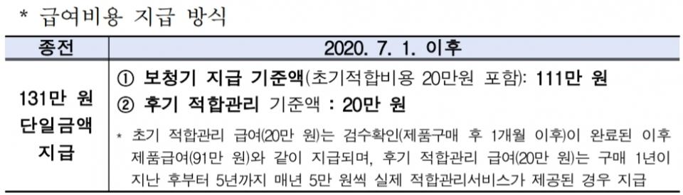 2020년 7월 1일 이후로 변경된 보청기 급여비용 지급 방식