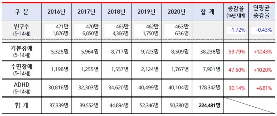2016년부터 2020년까지 5세에서 14세까지 어린이 진료인원 현황(출처-건강보험심사평가원(김예지 의원실 재구성)